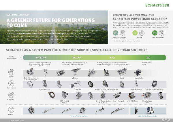 A greener future for generations to come